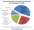 Participation Distribution