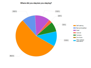 07. Where did you stay/are you staying?