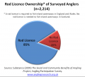 Rod Licence Ownership