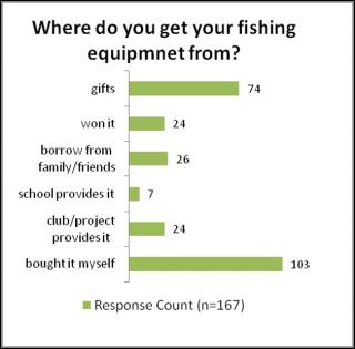 Access to fishing equipment