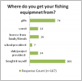 Access to fishing equipment