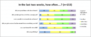 General wellbeing of respondents